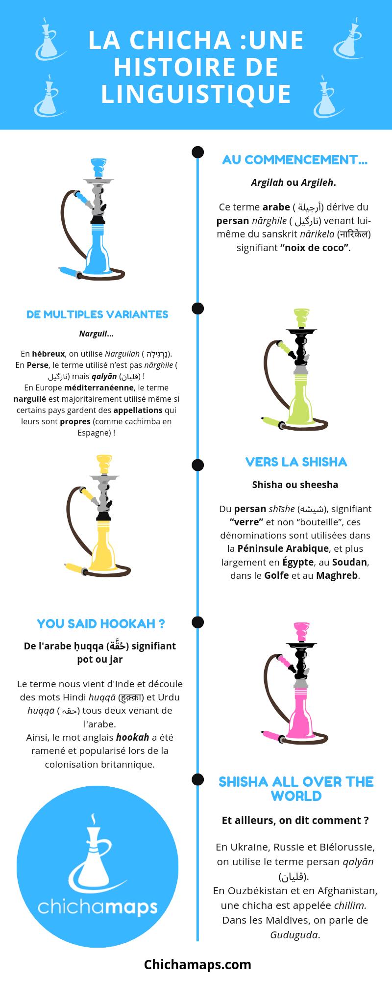 infographie-histoire-linguistique-chicha